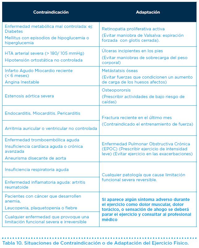 47799b262 Las situaciones donde el ejercicio físico está contraindicado o debe ser  adaptado al estado de salud del sujeto senior son las siguientes  (Tabla  10).